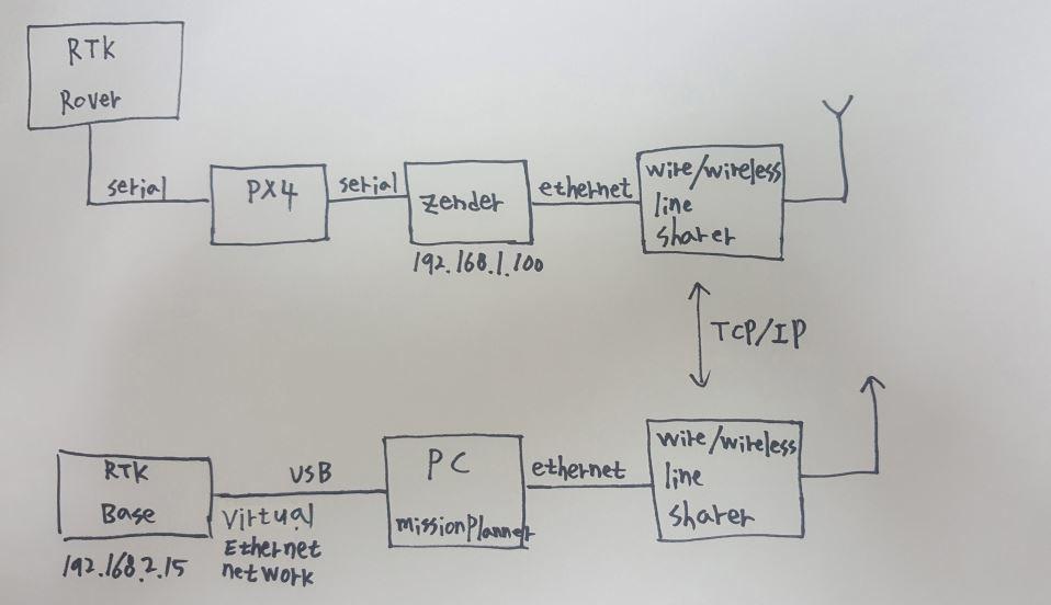 Reach RTK+pixhawk Rover gps problem - Hardware integration