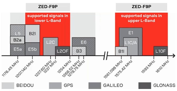 ublox_zed_f9p_supported_signals