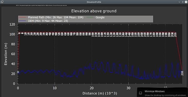 Elevation Graph