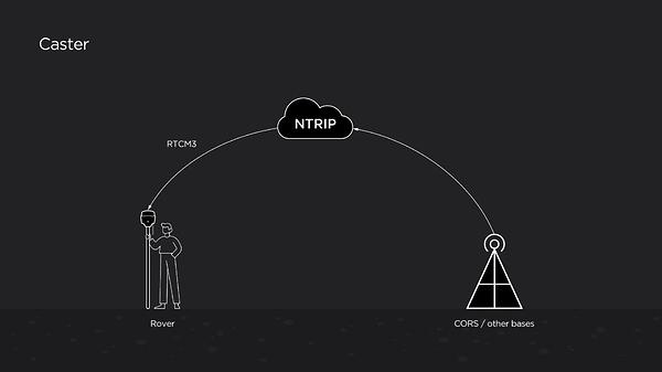 NTRIP_caster