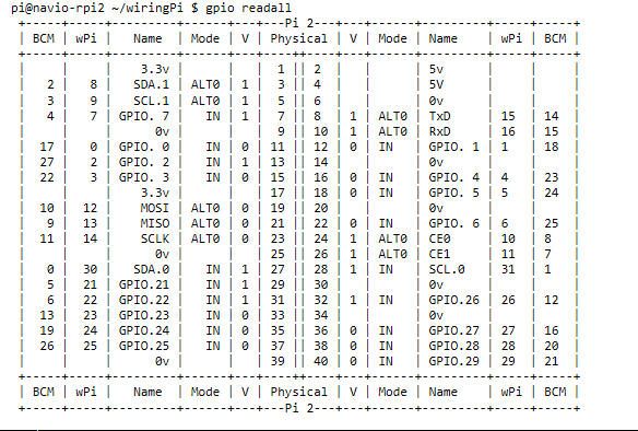 Phenomenal Wiringpi Gpio Not Working Basic Electronics Wiring Diagram Wiring Database Numdin4X4Andersnl