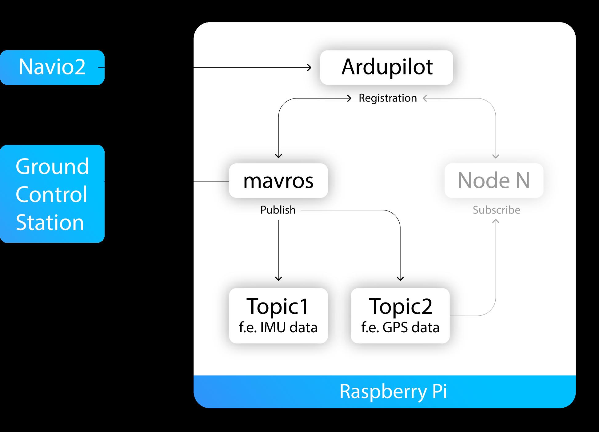 Mavproxy Raspberry Pi