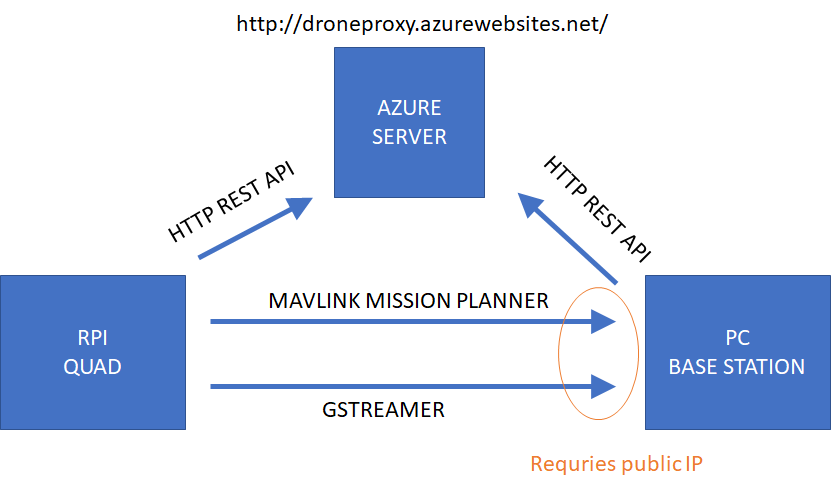 My Software Setup using 4G, Mission Planner, GStreamer