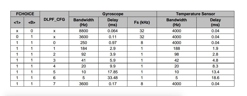 NAVIO2 IMU max sampling rate - Hardware - Community Forum