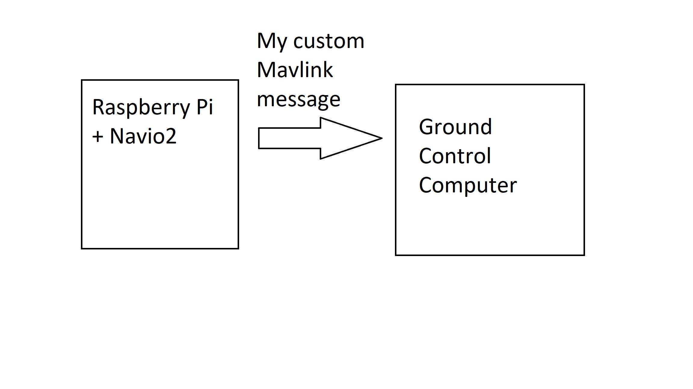 Sending a Custom Mavlink Message - Hardware - Community Forum