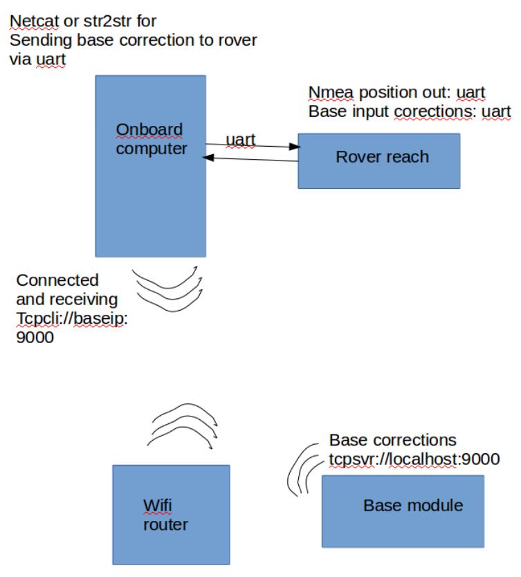 Reach UART for both NMEA output and Base Corrections