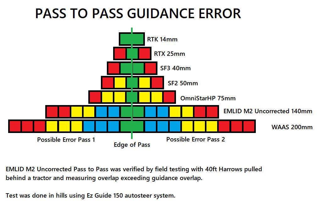 PassToPassGuidance