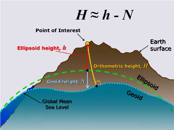 Relationship-between-orthometric-height-ellipsoid-height-and-geoid-height